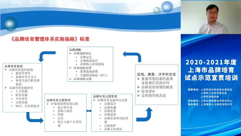 战略导向的系统化品牌培育-2
