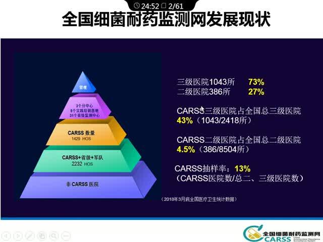 中国细菌耐药现状